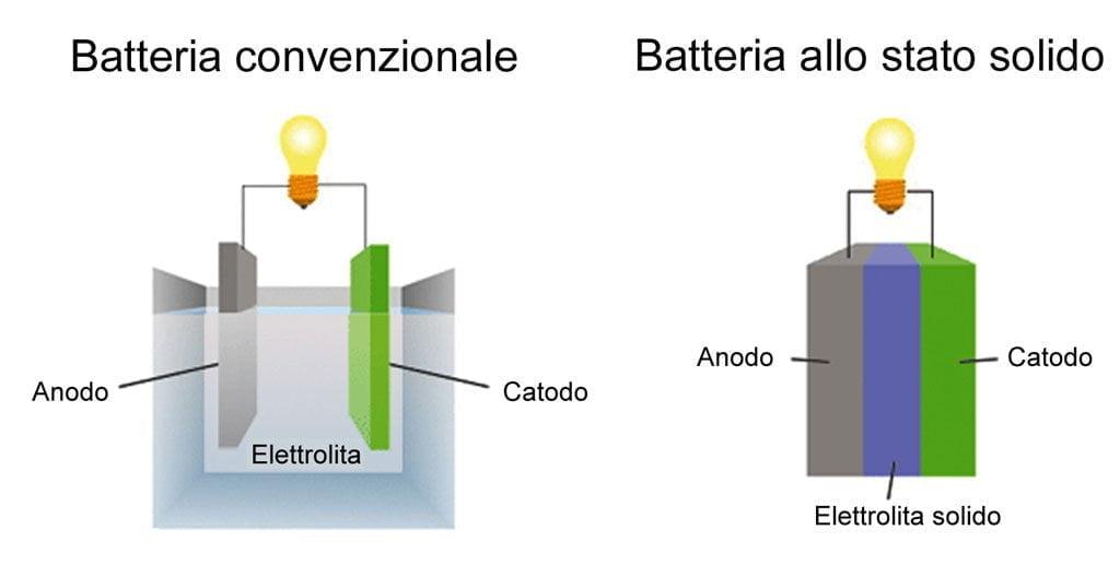 Batterie allo stato solido per la prossima generazione di veicoli ...